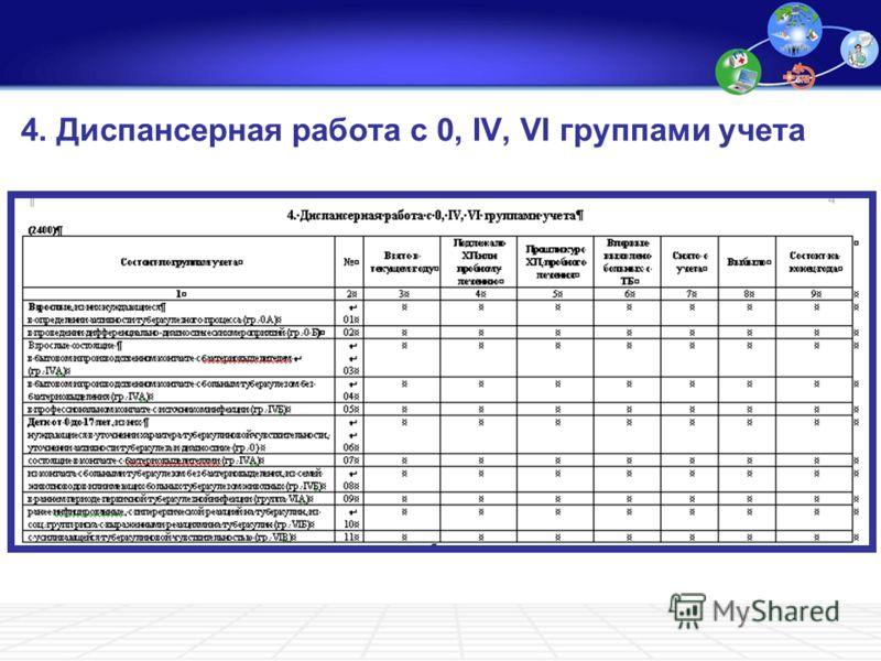 4. Диспансерная работа с 0, IV, VI группами учета