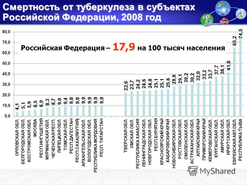 Смертность от туберкулеза в субъектах Российской Федерации, 2008 год Российская Федерация – 17,9 на 100 тысяч населения