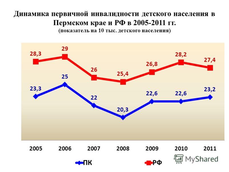 Динамика первичной инвалидности детского населения в Пермском крае и РФ в 2005-2011 гг. (показатель на 10 тыс. детского населения)