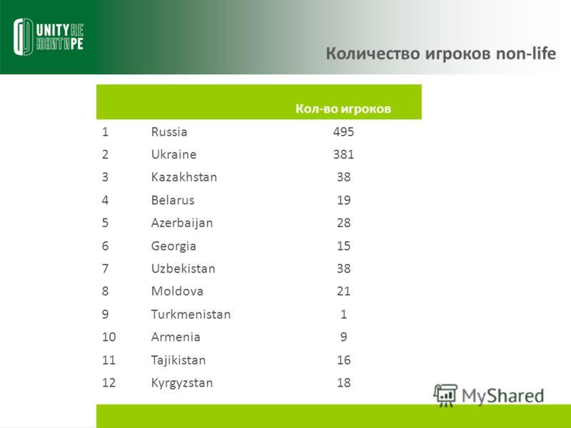 Количество игроков non-life Кол-во игроков 1Russia495 2Ukraine381 3Kazakhstan38 4Belarus19 5Azerbaijan28 6Georgia15 7Uzbekistan38 8Moldova21 9Turkmenistan1 10Armenia9 11Tajikistan16 12Kyrgyzstan18