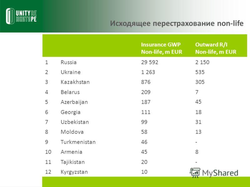 Исходящее перестрахование non-life Insurance GWP Non-life, m EUR Outward R/I Non-life, m EUR 1Russia29 5922 150 2Ukraine1 263535 3Kazakhstan876305 4Belarus2097 5Azerbaijan18745 6Georgia11118 7Uzbekistan9931 8Moldova5813 9Turkmenistan46- 10Armenia458