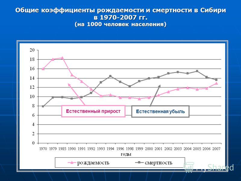 Естественная убыль Естественный прирост Общие коэффициенты рождаемости и смертности в Сибири в 1970-2007 гг. (на 1000 человек населения)
