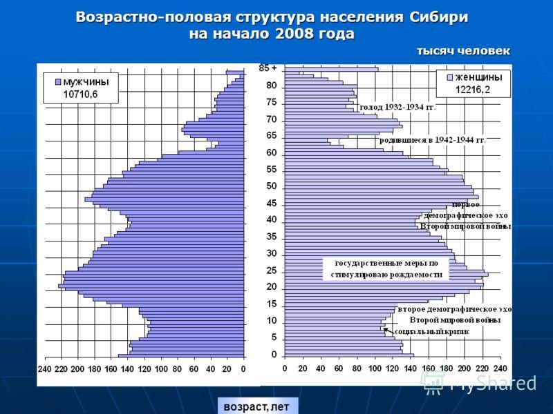 Возрастно-половая структура населения Сибири на начало 2008 года тысяч человек тысяч человек возраст, лет