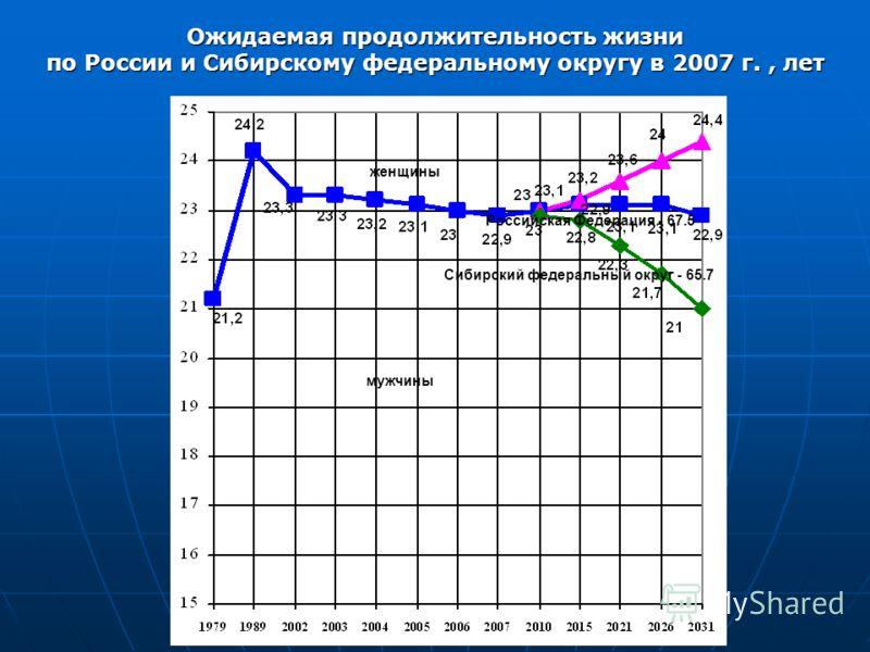 Ожидаемая продолжительность жизни по России и Сибирскому федеральному округу в 2007 г., лет Сибирский федеральный округ - 65.7 Российская Федерация - 67.5 мужчины женщины