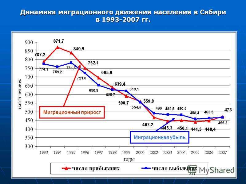 Динамика миграционного движения населения в Сибири в 1993-2007 гг. Миграционная убыль Миграционный прирост