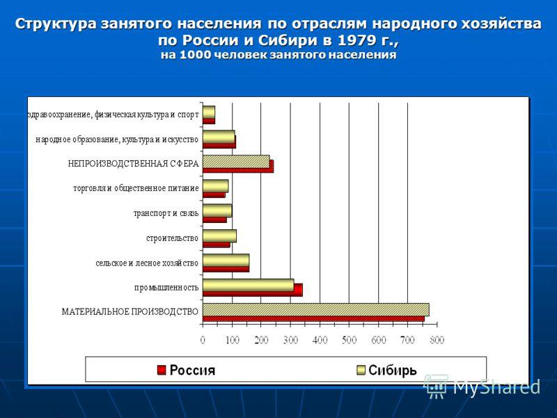 Структура занятого населения по отраслям народного хозяйства по России и Сибири в 1979 г., на 1000 человек занятого населения