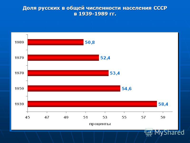 Доля русских в общей численности населения СССР в 1939-1989 гг.