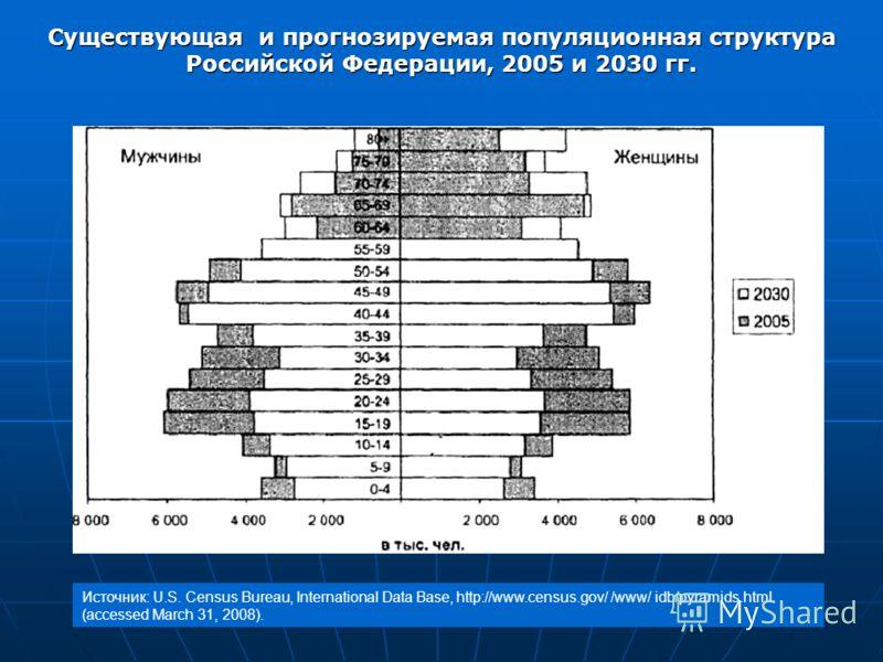 Существующая и прогнозируемая популяционная структура Российской Федерации, 2005 и 2030 гг. Источник: U.S. Census Bureau, International Data Base, http://www.census.gov/ /www/ idb/pyramids.html (accessed March 31, 2008).