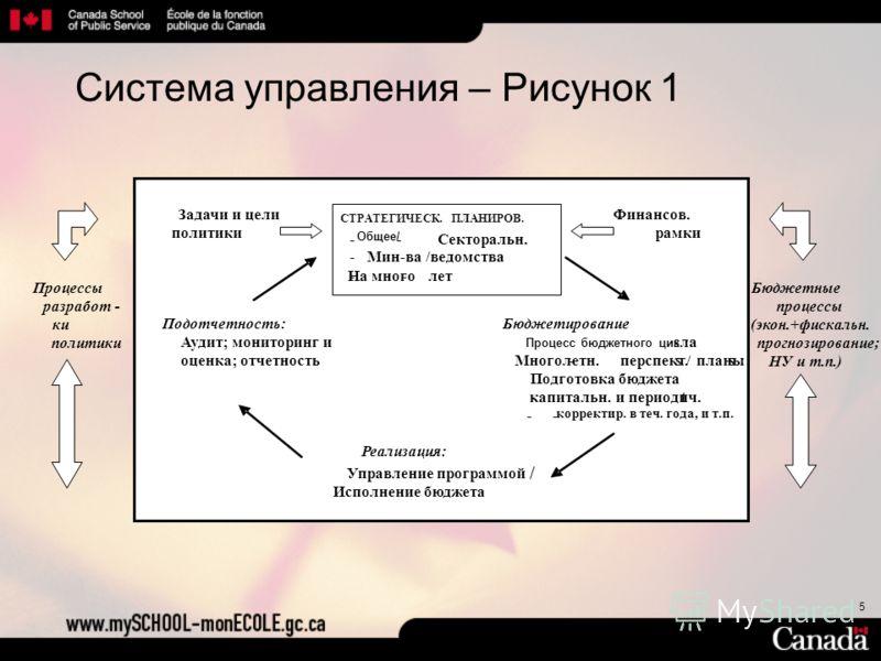 5 Система управления – Рисунок 1