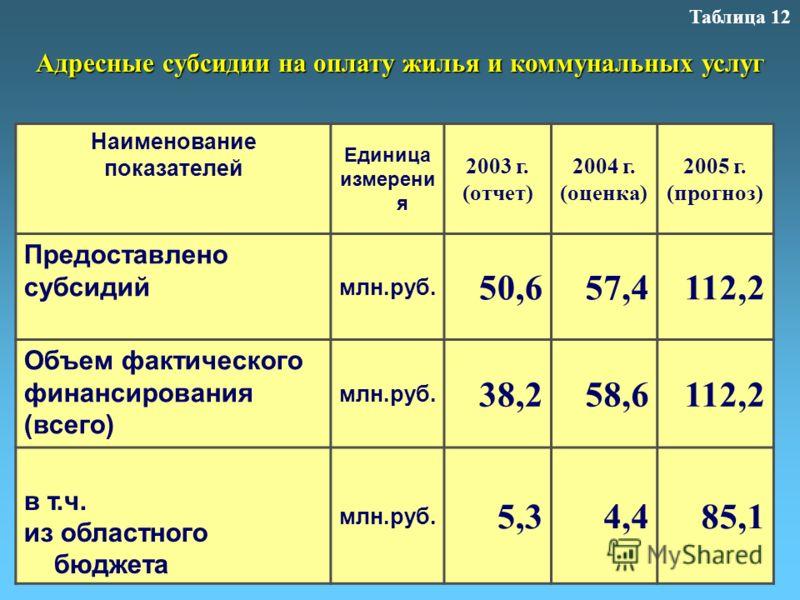 Наименование показателей Единица измерени я 2003 г. (отчет) 2004 г. (оценка) 2005 г. (прогноз) Предоставлено субсидий млн.руб. 50,657,4112,2 Объем фактического финансирования (всего) млн.руб. 38,258,6112,2 в т.ч. из областного бюджета млн.руб. 5,34,4