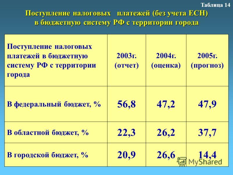 Поступление налоговых платежей (без учета ЕСН) в бюджетную систему РФ с территории города Таблица 14 Поступление налоговых платежей в бюджетную систему РФ с территории города 2003г. (отчет) 2004г. (оценка) 2005г. (прогноз) В федеральный бюджет, % 56,