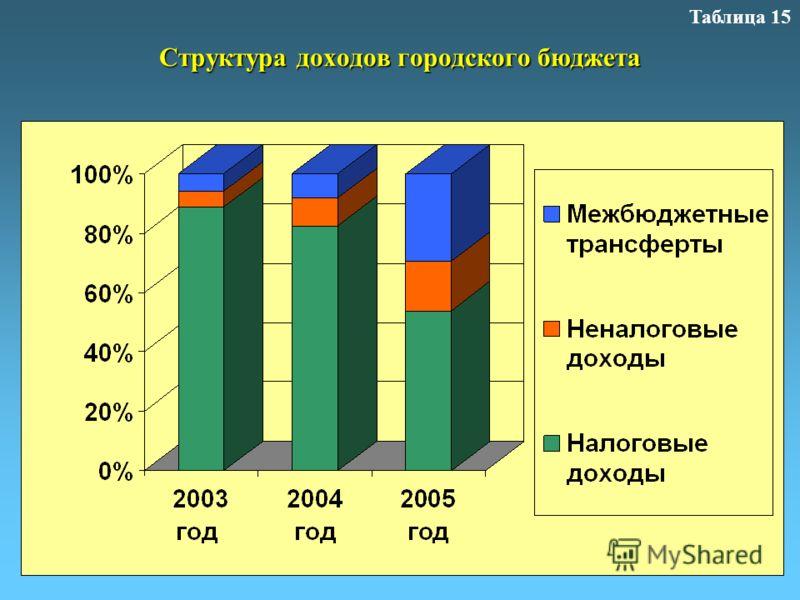 Структура доходов городского бюджета Таблица 15