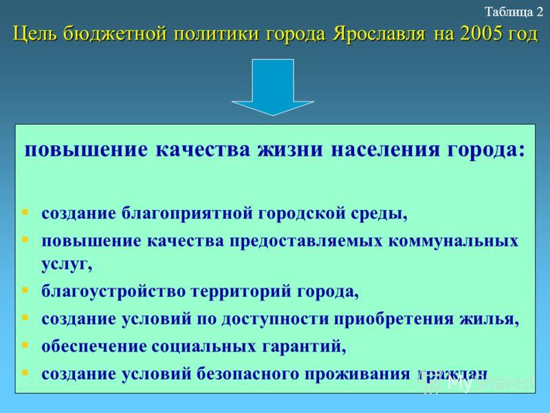 Цель бюджетной политики города Ярославля на 2005 год повышение качества жизни населения города: создание благоприятной городской среды, повышение качества предоставляемых коммунальных услуг, благоустройство территорий города, создание условий по дост