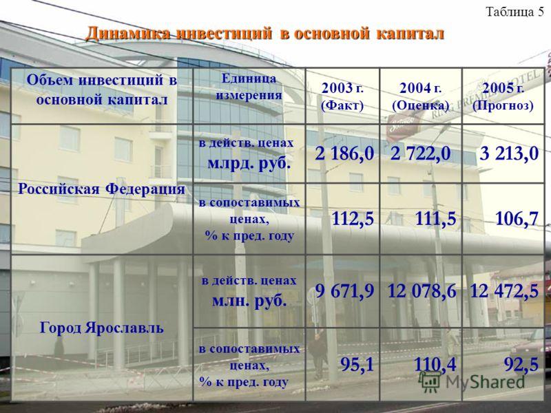Объем инвестиций в основной капитал Единица измерения 2003 г. (Факт) 2004 г. (Оценка) 2005 г. (Прогноз) Российская Федерация в действ. ценах млрд. руб. 2 186,02 722,03 213,0 в сопоставимых ценах, % к пред. году 112,5111,5106,7 Город Ярославль в дейст