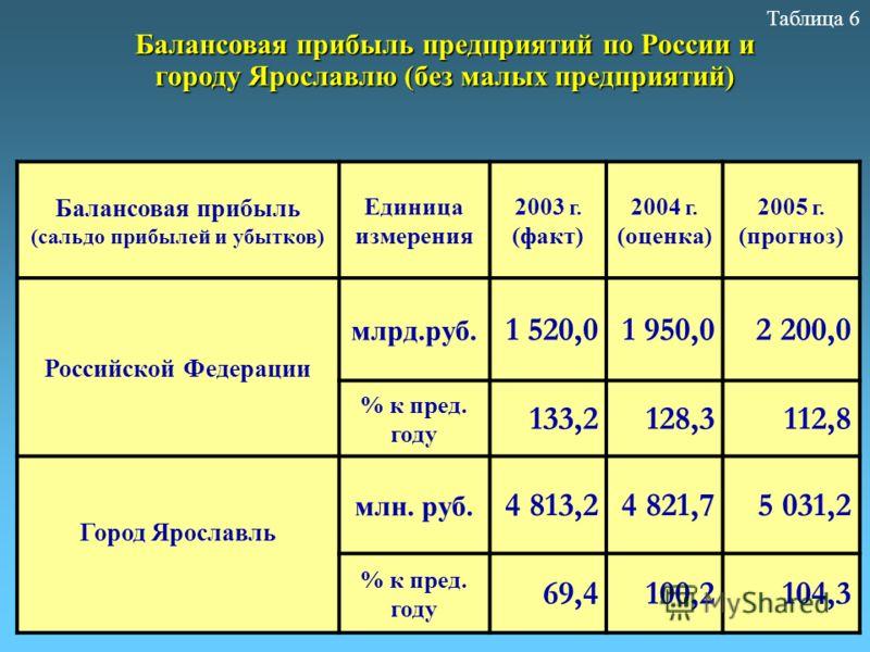 Балансовая прибыль (сальдо прибылей и убытков) Единица измерения 2003 г. (факт) 2004 г. (оценка) 2005 г. (прогноз) Российской Федерации млрд.руб. 1 520,01 950,0 2 200,0 % к пред. году 133,2128,3112,8 Город Ярославль млн. руб. 4 813,24 821,75 031,2 %