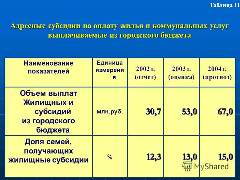 Наименование показателей Единица измерени я 2002 г. (отчет) 2003 г. (оценка) 2004 г. (прогноз) Объем выплат Жилищных и субсидий из городского бюджета млн.руб.30,753,067,0 Доля семей, получающих жилищные субсидии %12,313,015,0 Адресные субсидии на опл