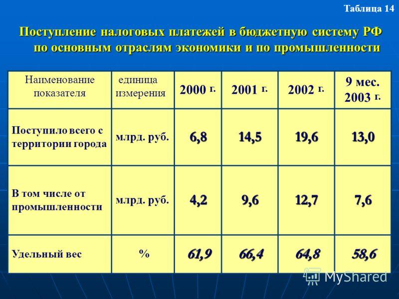 Наименование показателя единица измерения 2000 г. 2001 г. 2002 г. 9 мес. 2003 г. Поступило всего с территории города млрд. руб.6,814,519,613,0 В том числе от промышленности млрд. руб.4,29,612,77,6 Удельный вес %61,966,464,858,6 Поступление налоговых