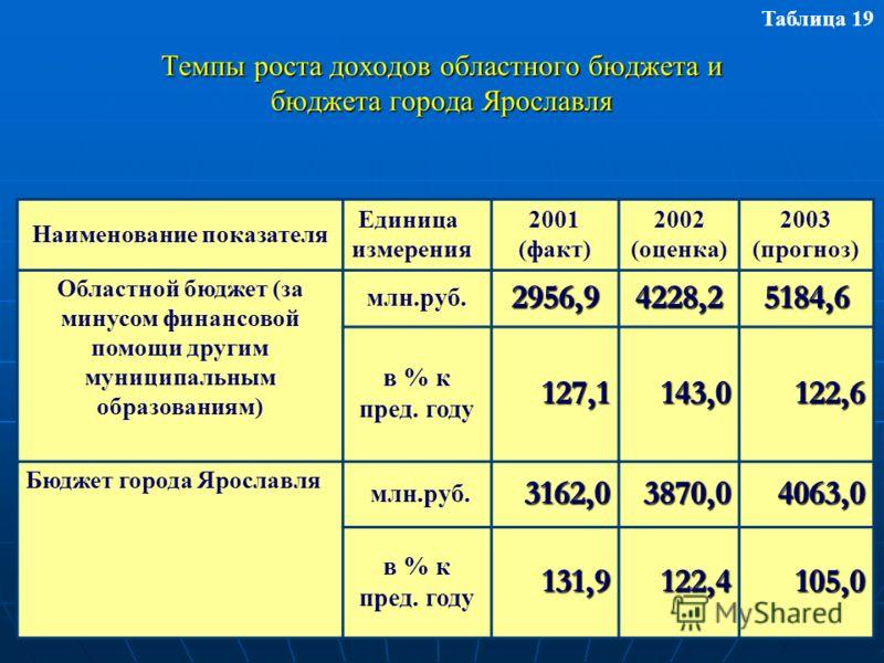 Темпы роста доходов областного бюджета и бюджета города Ярославля Таблица 19 Наименование показателя Единица измерения 2001 (факт) 2002 (оценка) 2003 (прогноз) Областной бюджет (за минусом финансовой помощи другим муниципальным образованиям) млн.руб.