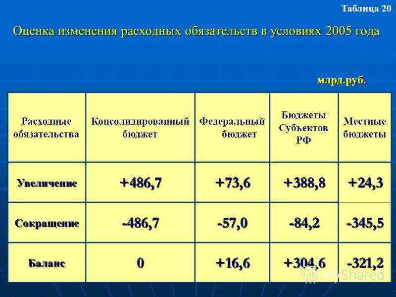 Оценка изменения расходных обязательств в условиях 2005 года Таблица 20 Расходные обязательства Консолидированный бюджет Федеральный бюджет Бюджеты Субъектов РФ Местные бюджеты Увеличение+486,7+73,6+388,8+24,3 Сокращение-486,7-57,0-84,2-345,5 Баланс0