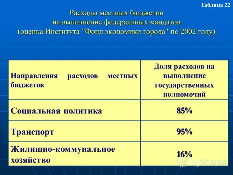 Расходы местных бюджетов на выполнение федеральных мандатов (оценка Института