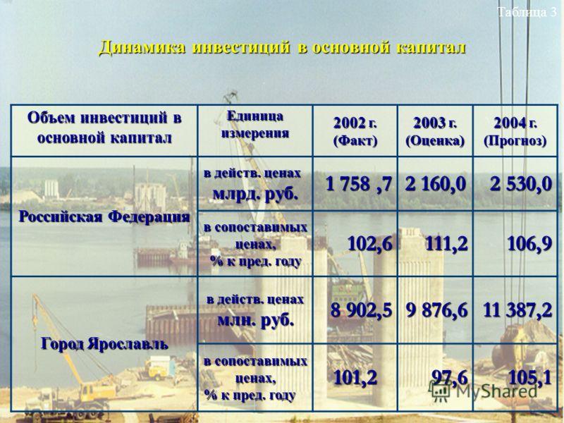 Динамика инвестиций в основной капитал Объем инвестиций в основной капитал Единицаизмерения 2002 г. (Факт) 2003 г. (Оценка) 2004 г. (Прогноз) Российская Федерация в действ. ценах млрд. руб. 1 758,7 2 160,0 2 530,0 в сопоставимых ценах, % к пред. году