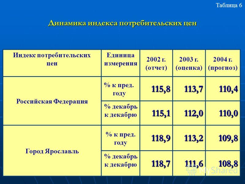 Индекс потребительских цен Единица измерения 2002 г. (отчет) 2003 г. (оценка) 2004 г. (прогноз) Российская Федерация % к пред. году115,8113,7110,4 % декабрь к декабрю 115,1112,0110,0 Город Ярославль % к пред. году118,9113,2109,8 % декабрь к декабрю 1