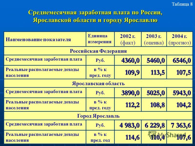 Наименование показателя Единица измерения 2002 г. (факт) 2003 г. (оценка) 2004 г. (прогноз) Российская Федерация Среднемесячная заработная плата Руб.4360,05460,06546,0 Реальные располагаемые доходы населения в % к пред. году109,9113,5107,5 Ярославска