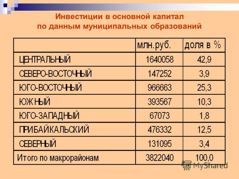 Инвестиции в основной капитал по данным муниципальных образований