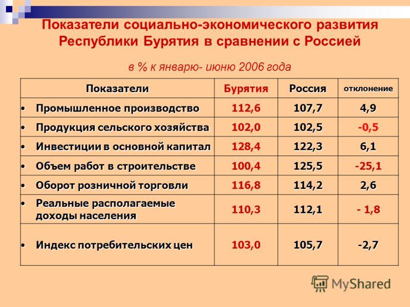 Показатели социально-экономического развития Республики Бурятия в сравнении с Россией в % к январю- июню 2006 года ПоказателиБурятияРоссияотклонение Промышленное производствоПромышленное производство112,6 107,7 4,94,94,94,9 Продукция сельского хозяйс