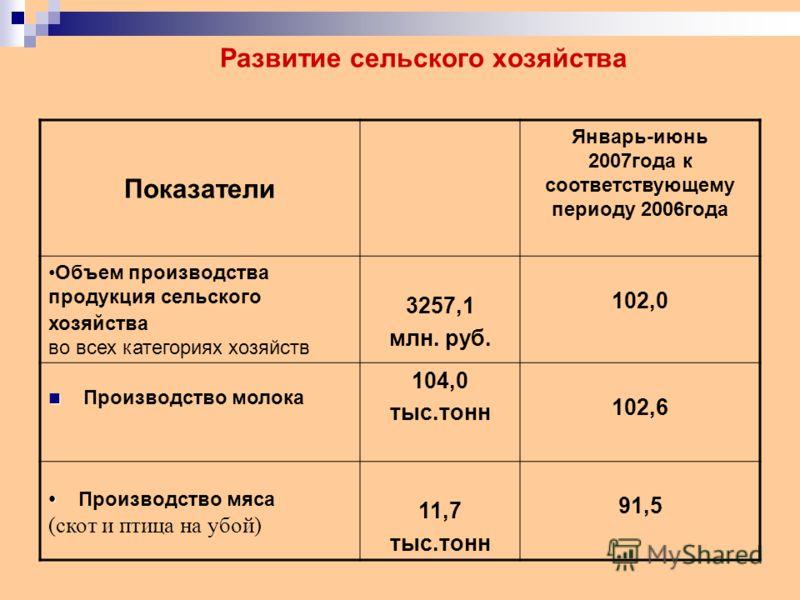 Развитие сельского хозяйства Показатели Январь-июнь 2007года к соответствующему периоду 2006года Объем производства продукция сельского хозяйства во всех категориях хозяйств 3257,1 млн. руб. 102,0 Производство молока 104,0 тыс.тонн 102,6 Производство