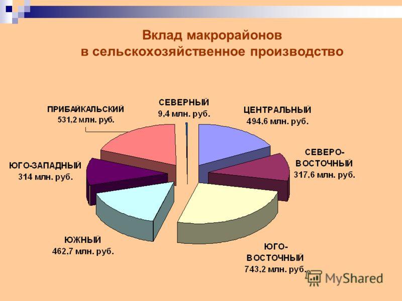 Вклад макрорайонов в сельскохозяйственное производство