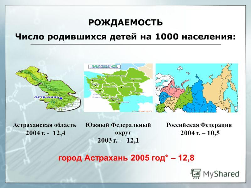 РОЖДАЕМОСТЬ Число родившихся детей на 1000 населения: Астраханская область 2004 г. - 12,4 Южный Федеральный округ 2003 г. - 12,1 Российская Федерация 2004 г. – 10,5 город Астрахань 2005 год* – 12,8