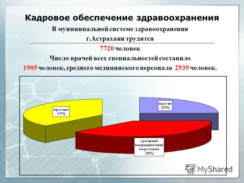 Кадровое обеспечение здравоохранения В муниципальной системе здравоохранения г.Астрахани трудятся 7720 человек Число врачей всех специальностей составило 1905 человек, среднего медицинского персонала 2939 человек.