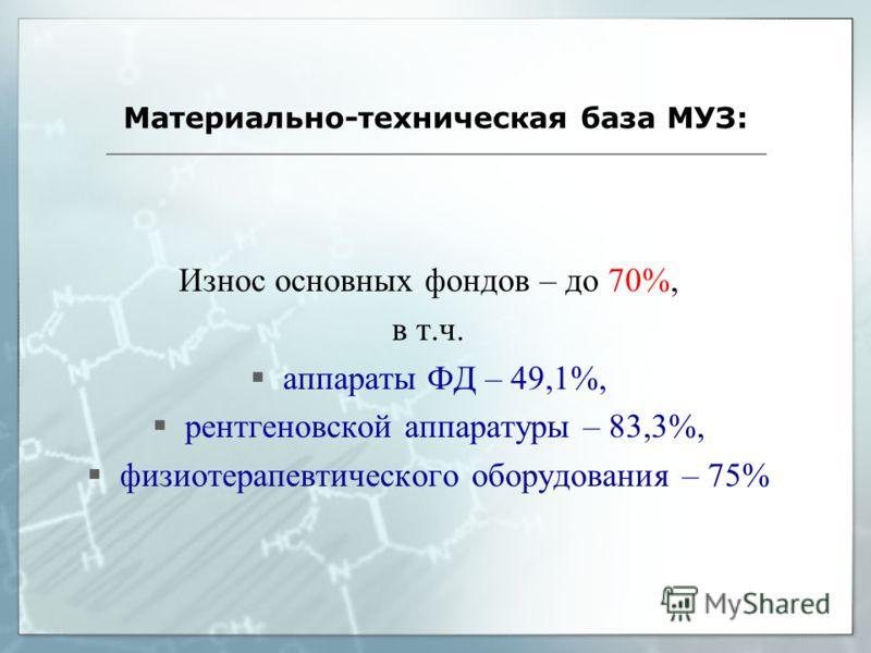 Материально-техническая база МУЗ: Износ основных фондов – до 70%, в т.ч. аппараты ФД – 49,1%, рентгеновской аппаратуры – 83,3%, физиотерапевтического оборудования – 75%