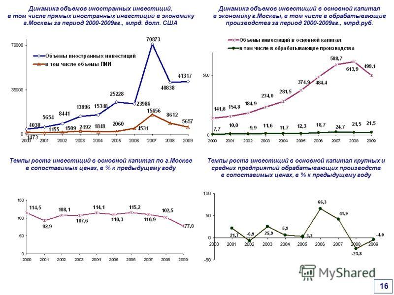 Динамика объемов иностранных инвестиций, в том числе прямых иностранных инвестиций в экономику г.Москвы за период 2000-2009гг., млрд. долл. США Динамика объемов инвестиций в основной капитал в экономику г.Москвы, в том числе в обрабатывающие производ