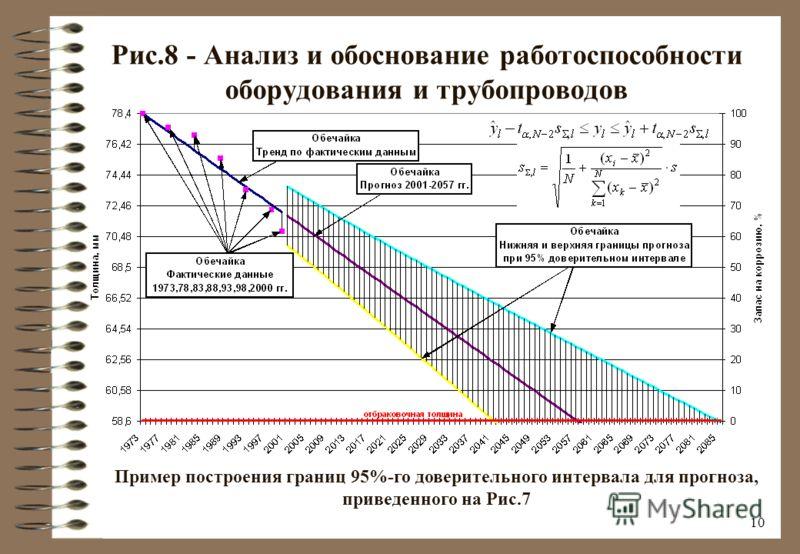 9 Рис.7 - Анализ и обоснование работоспособности оборудования и трубопроводов Прогнозирование коррозионного износа сепаратора ГПЗ по данным диагностирований 1973-2000 гг. (анализируемый элемент – обечайка)