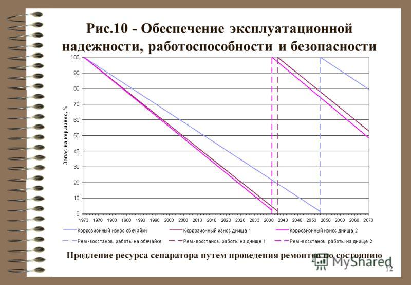 11 Рис.9 - Анализ и обоснование работоспособности оборудования и трубопроводов Прогнозирование коррозионного износа сепаратора ГПЗ по данным диагностирований 1973-2000 гг. (анализируемые элементы – днища)