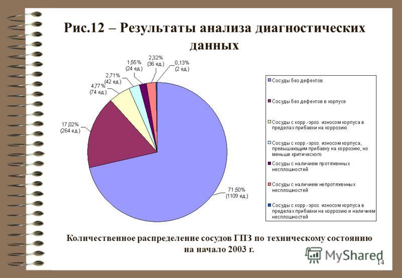13 Рис.11 – Результаты анализа диагностических данных Техническое состояние сосудов ОГПЗ на начало 2003 г. Из них сосуды, эксплуатирующиеся: