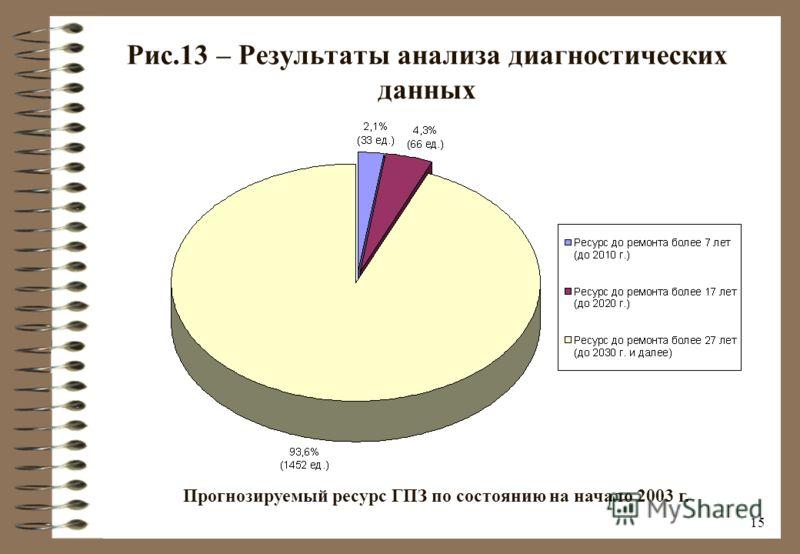 14 Рис.12 – Результаты анализа диагностических данных Количественное распределение сосудов ГПЗ по техническому состоянию на начало 2003 г.