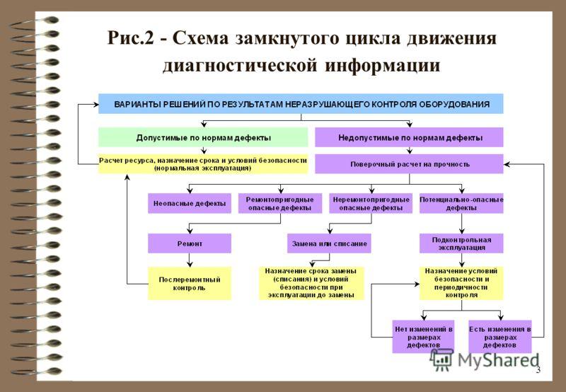 2 Рис.1 - Структурная схема Системы