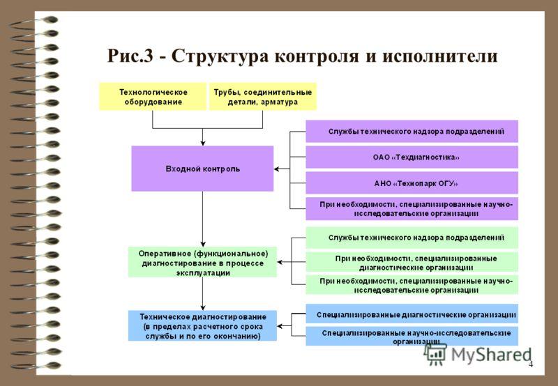 3 Рис.2 - Схема замкнутого цикла движения диагностической информации