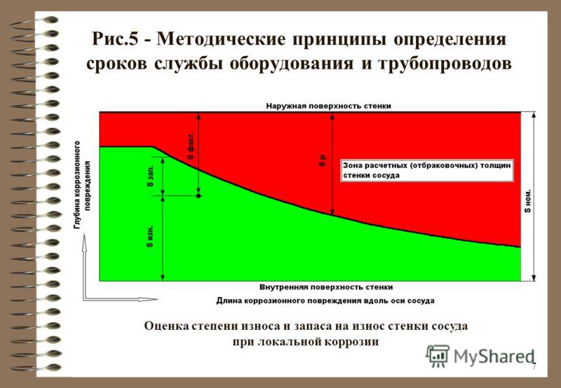 6 Рис.4 - Методические принципы определения сроков службы оборудования и трубопроводов Оценка степени износа и запаса на износ стенки сосуда или трубопровода при общей коррозии