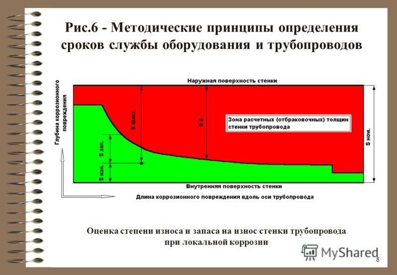 7 Рис.5 - Методические принципы определения сроков службы оборудования и трубопроводов Оценка степени износа и запаса на износ стенки сосуда при локальной коррозии