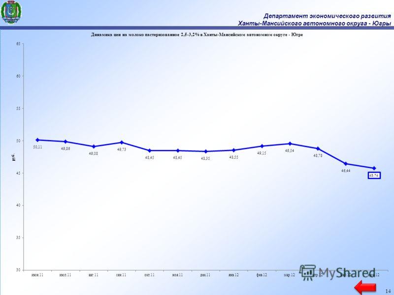 Департамент экономического развития Ханты-Мансийского автономного округа - Югры 14