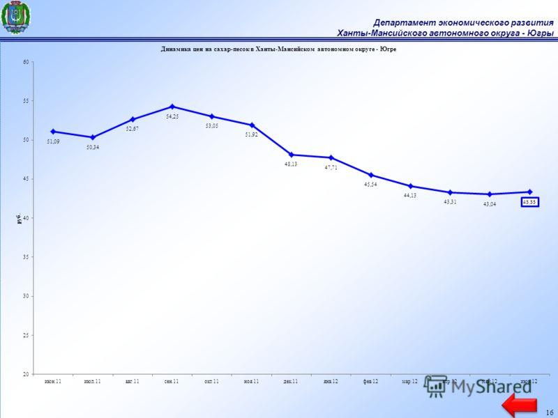 Департамент экономического развития Ханты-Мансийского автономного округа - Югры 16