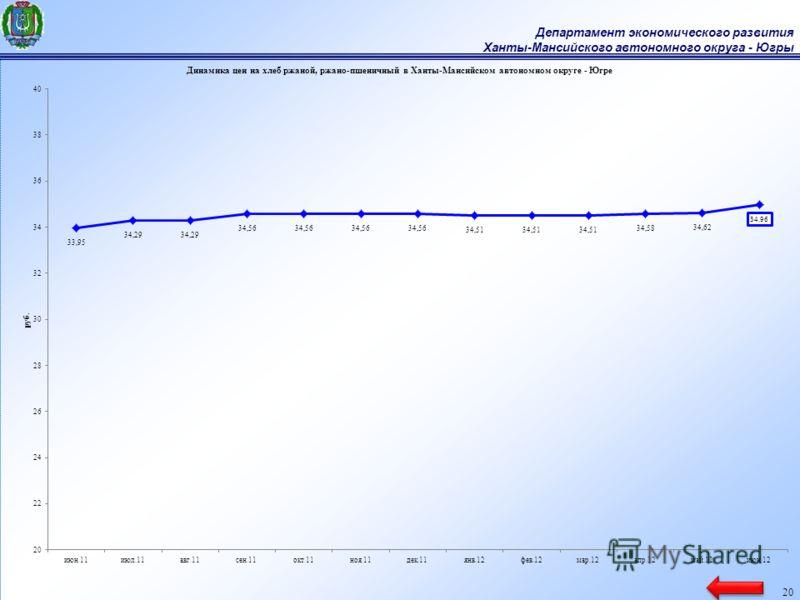 Департамент экономического развития Ханты-Мансийского автономного округа - Югры 20
