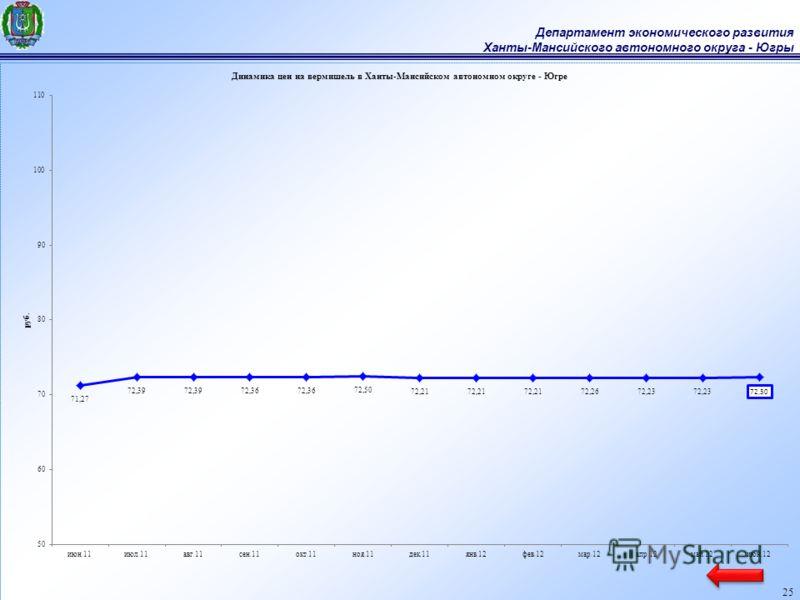 Департамент экономического развития Ханты-Мансийского автономного округа - Югры 25