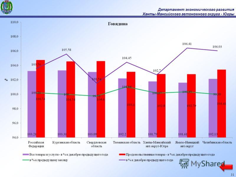 Департамент экономического развития Ханты-Мансийского автономного округа - Югры 31