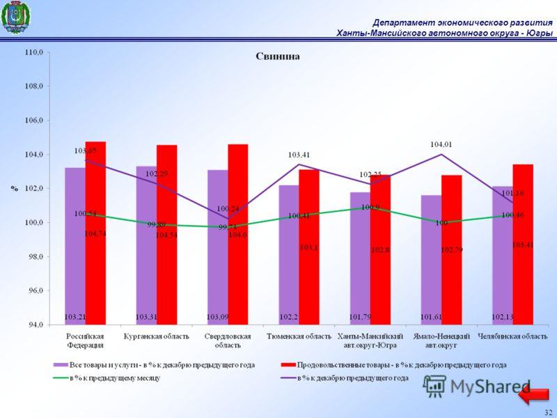 Департамент экономического развития Ханты-Мансийского автономного округа - Югры 32