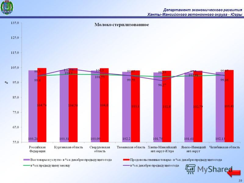 Департамент экономического развития Ханты-Мансийского автономного округа - Югры 39